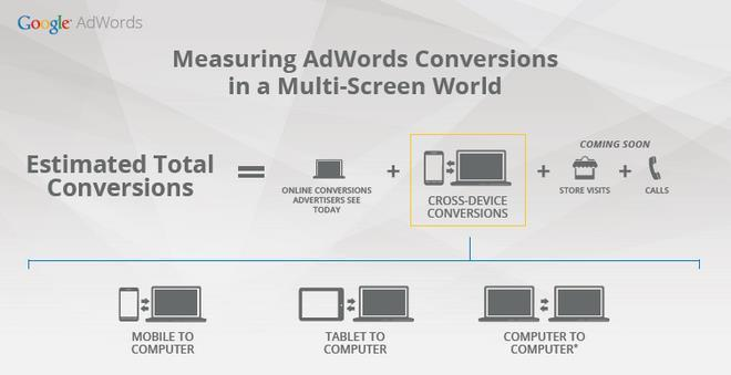adwords cross device conversions