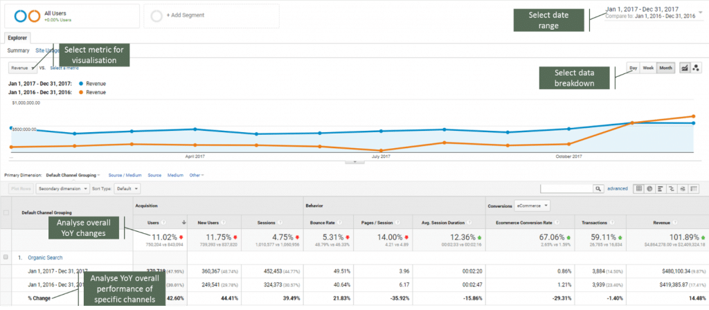 Google Analytics website performance analysis