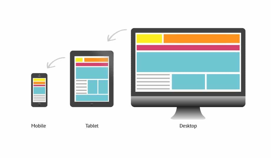 Desktop, tablet, mobile responsive web design