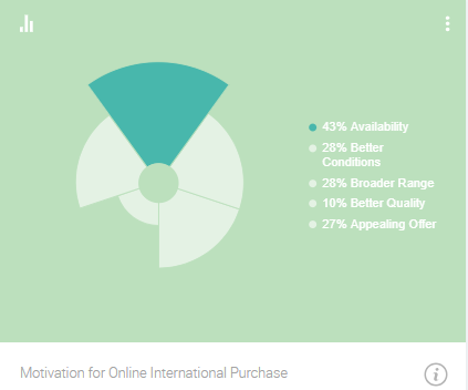 Online International Purchases Motivation